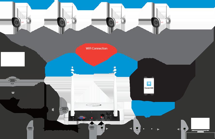 videosorveglianza wifi foscam con 4 telecamere ip wireless