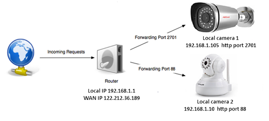 How To Set Up Port Forwarding On A Router For Sd Camera